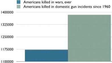 more gun killings than wars
